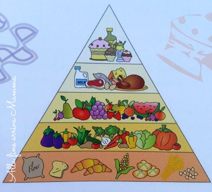 Piramide alimentare Alla fine arriva Mamma