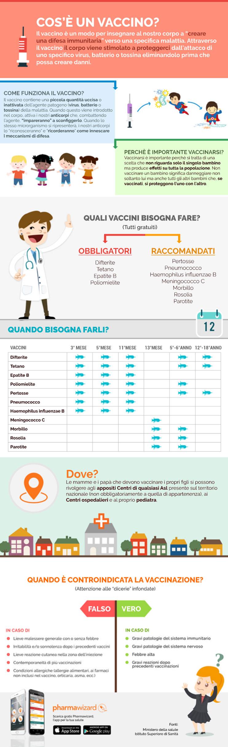 infografica sui vaccini