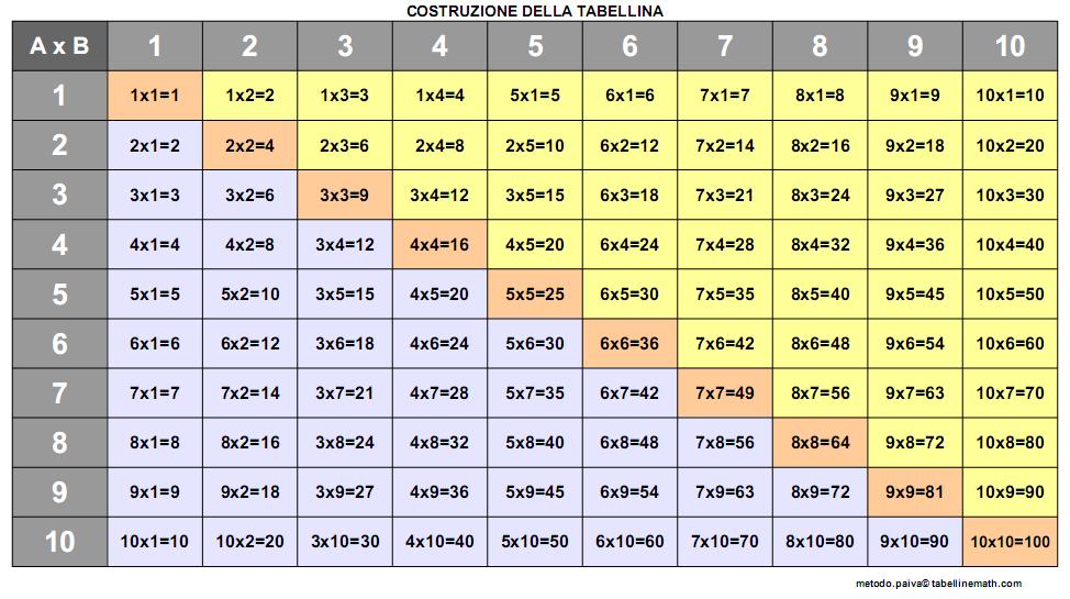 Impariamo le tabelline mariaelena la banca - La tavola pitagorica da stampare ...